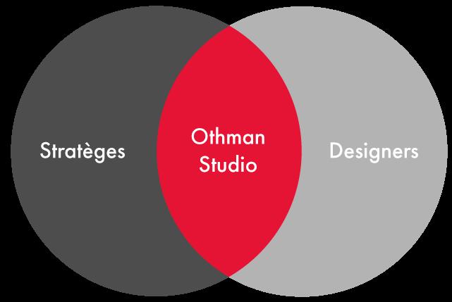 Conseil en stratégie de marque othmanstudio se spécialise en stratégie de marque Le nouveau Othmanstudio: Conseil en stratégie de marque strate  ges othmanstudio