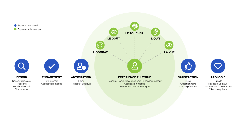 Schéma expérience utilisateur qu'est ce que l'expérience utilisateur Qu'est ce que l'expérience utilisateur Schema experience utilisateur